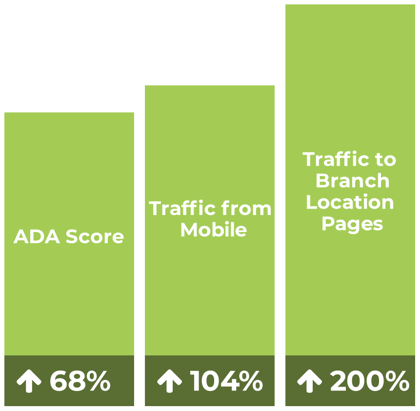 Bar graph showing increases in ADA score, traffic from mobile, and traffic to branch location pages