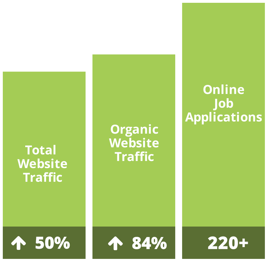 green bar graph with metrics and percentages