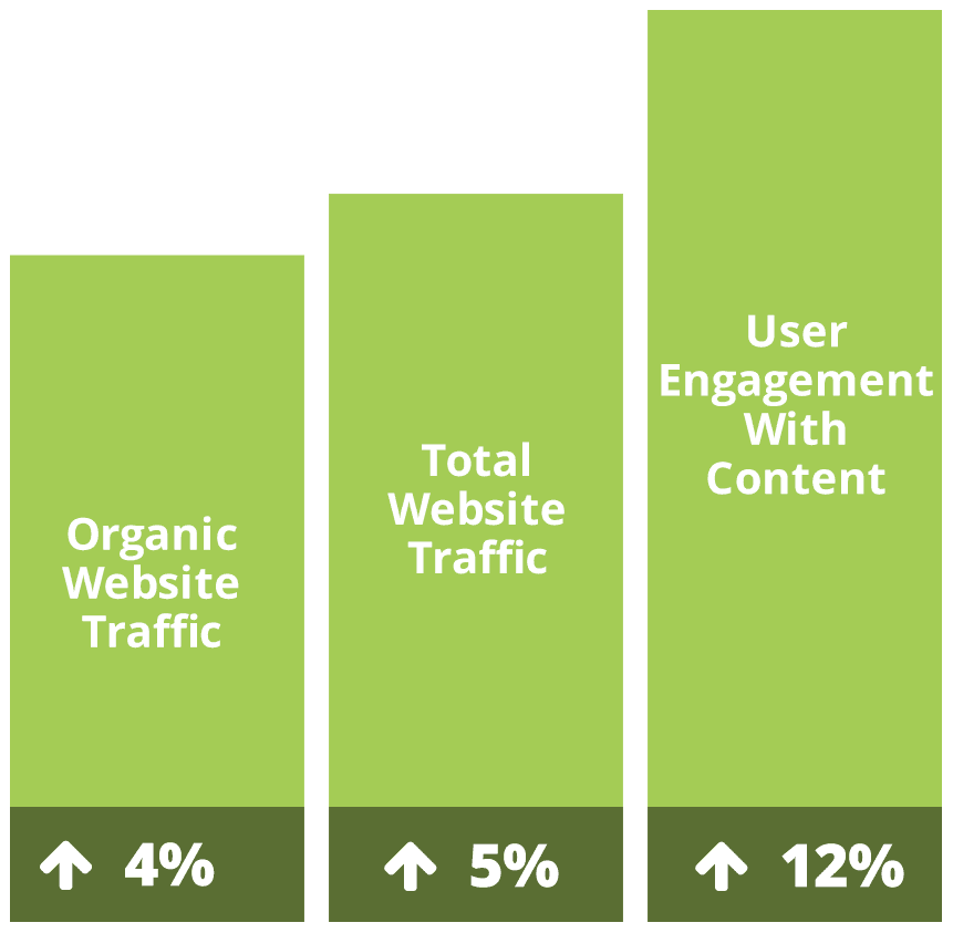 green bar graph with marketing stats