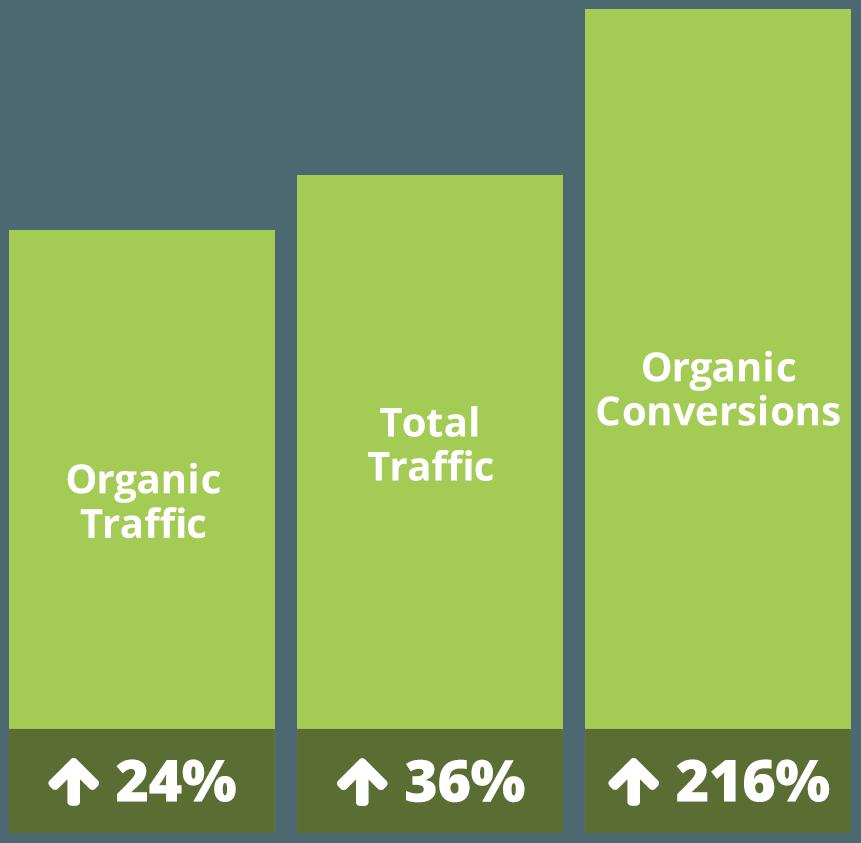 green bar graph with statistics