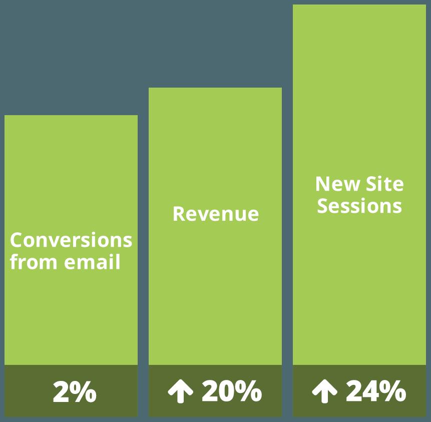 green bar graph