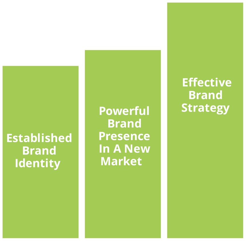 green bar graph with marketing language