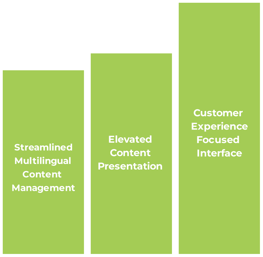 Green bar graph marketing terms