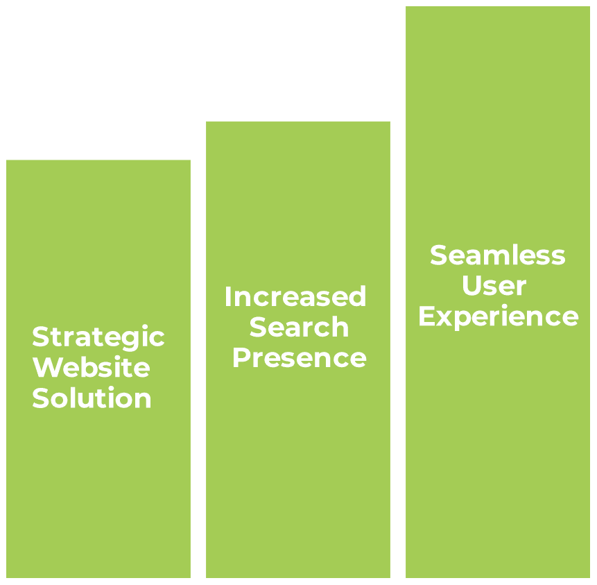 bar graph with marketing terms