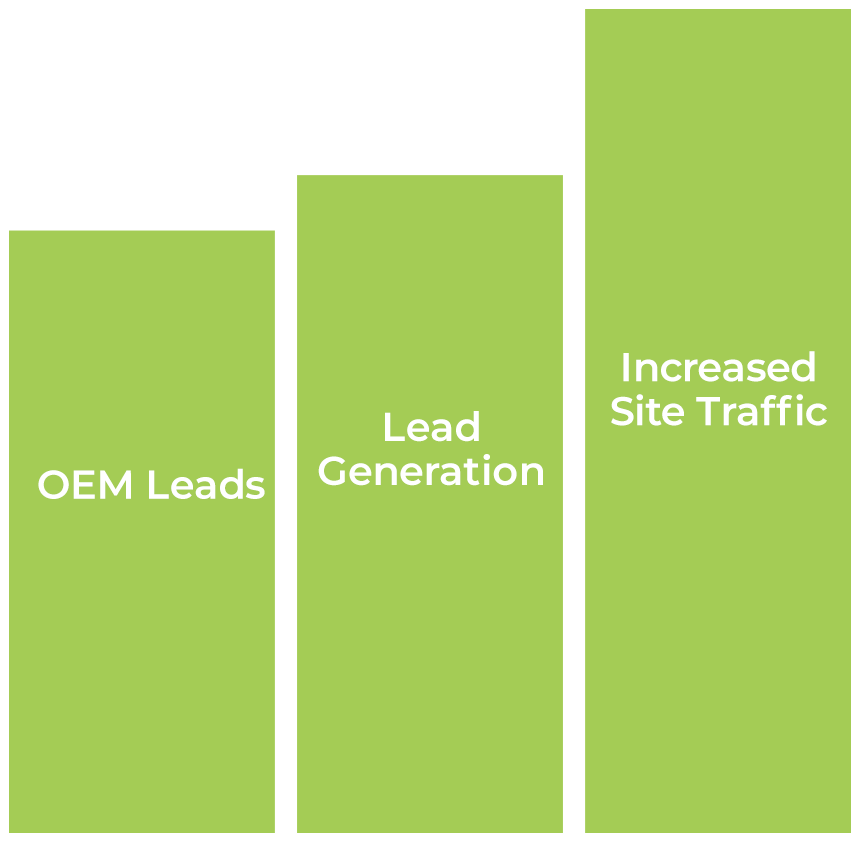 Bar graph of increasing OEM Leads Lead Generation and Increased Site Traffic