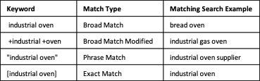 Broad match keyword chart