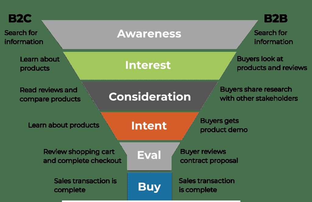 Sales Funnel B2B vs B2C