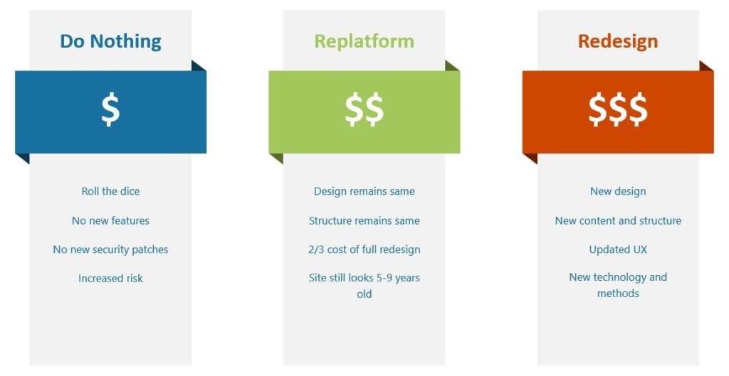 Comparing options for drupal upgrade from nothing, to replatform, to redesign