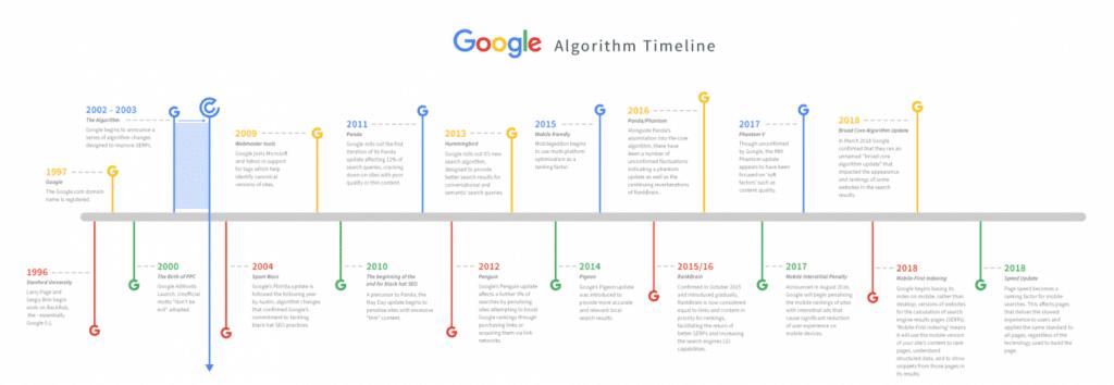 Google Panda, Penguin & Florida Algorithms 2020 Relevance